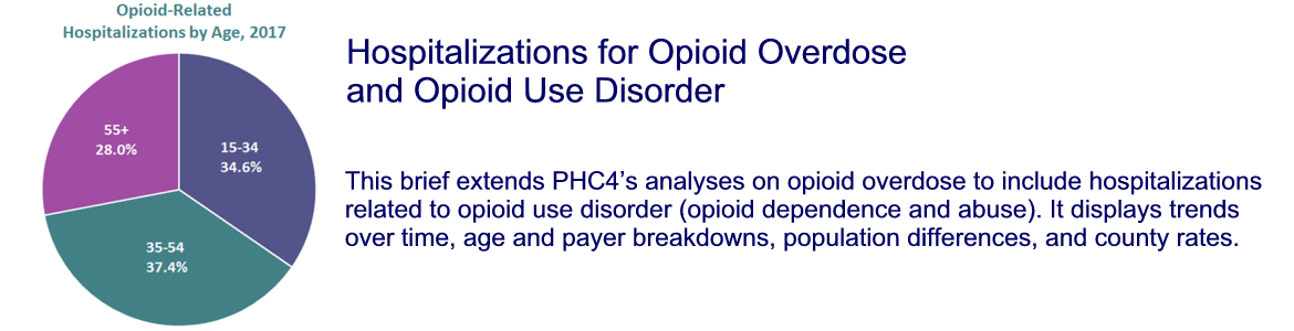 Hospitalizations for Opioid Overdose and Opioid Use Disorder
